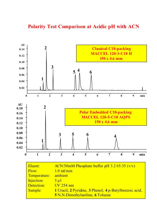 compare peptide and steroid hormone action