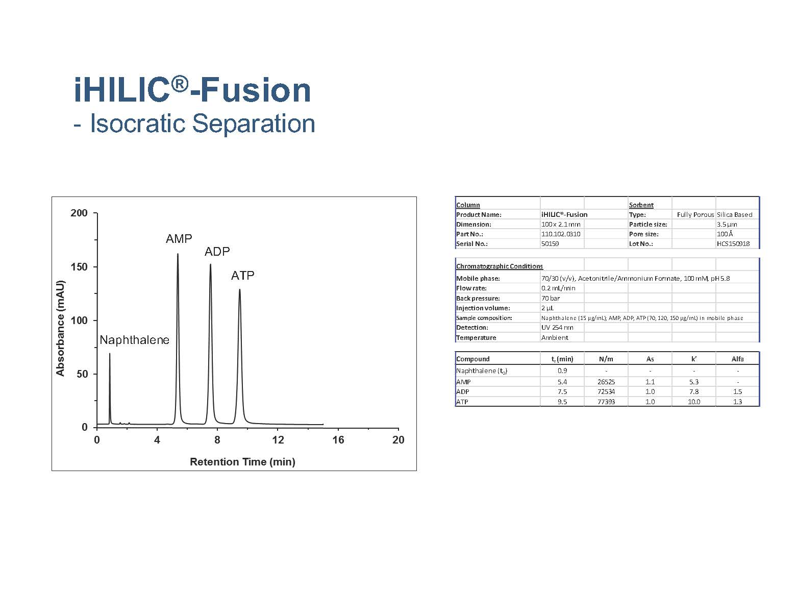 Nucleotides on iHILIC® Fusion columns