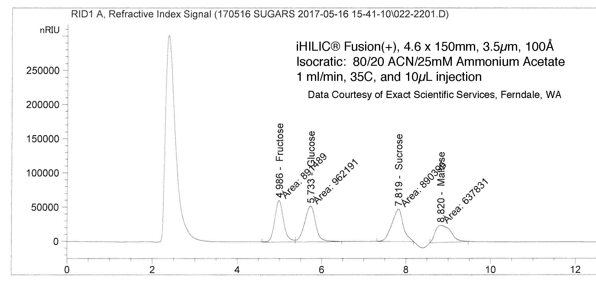 mono- and di-saccharides on iHILIC® Fusion (+) columns